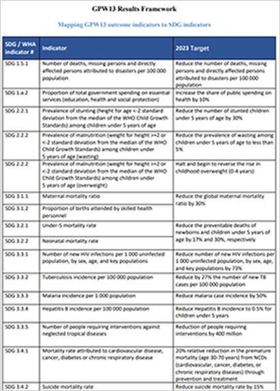 GPW13 Results Framework